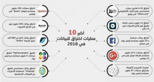 انفوغراف 24: أكبر 10 عمليات اختراق للبيانات في 2018