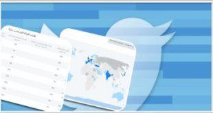 """""""تويتر"""" يكشف عن ميزة تتيح للمستخدمين عرض التغريدات وفقا للترتيب الزمنى"""