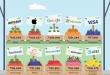 أبل وجوجل يتصدران قائمة أفضل العلامات التجارية قيمة فى عالم التقنية