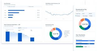MixPanel.. أداة تعتمد على التعلم الآلي لتحليل سلوك العملاء