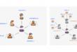 كيف ساعد الذكاء الاصطناعي فيس بوك لتعطيل مليارات الحسابات المزيفة؟