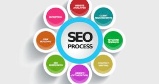 فوائد السيو (SEO) لمواقع الشركات والأنشطة التجارية الإلكترونية