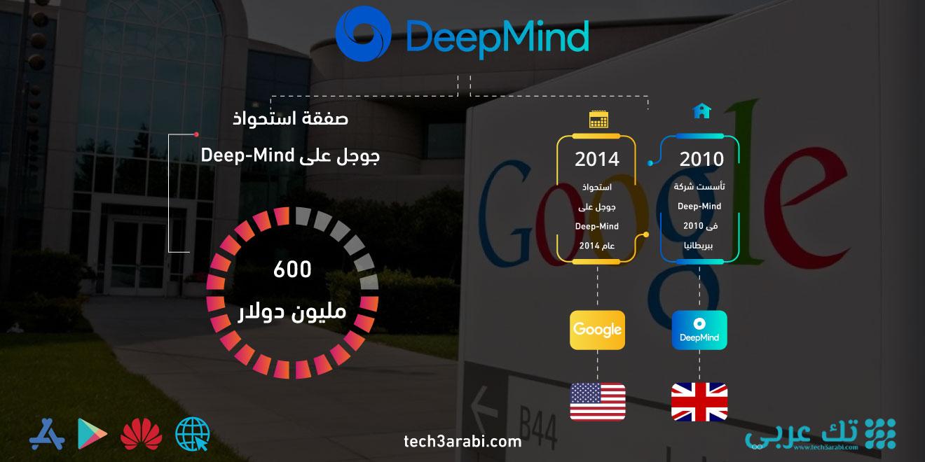 تعرف على صفقة استحواذ جوجل على Deep-Mind